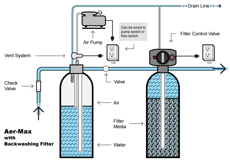 Air Filter Using Water : Aer max aeration systems pure water products llc