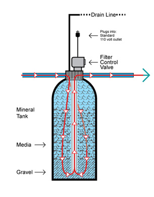 how do water filters work diagram how backwashing filters work     pure water products  llc  backwashing filters work     pure water