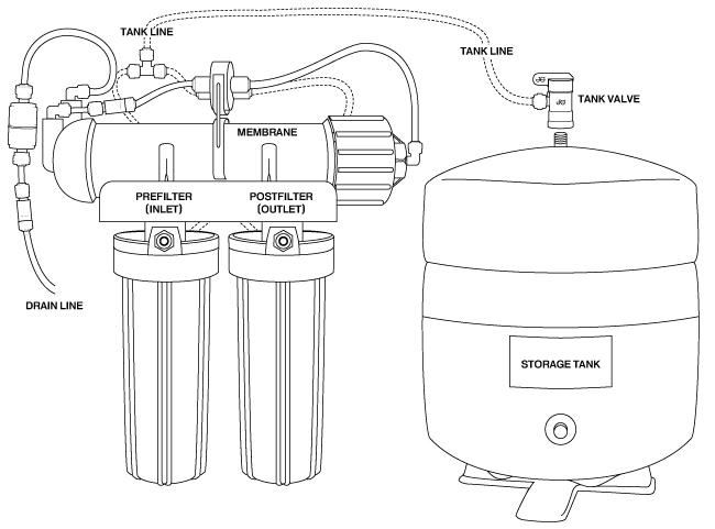 Countertop Reverse Osmosis Converting To Undersink