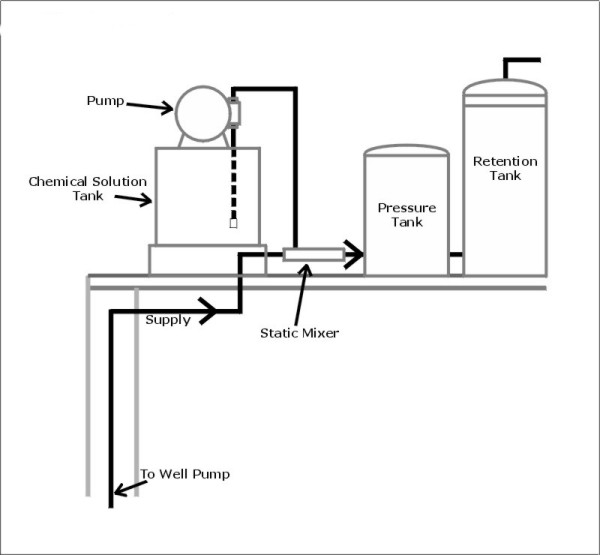 Typical Feed Pump Setup  U2013 Pure Water Products  Llc