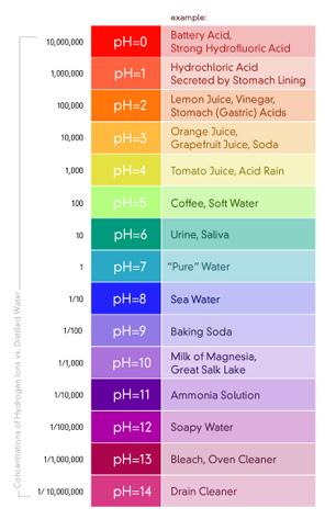 Alkalinity Drinking Water Epa Standards