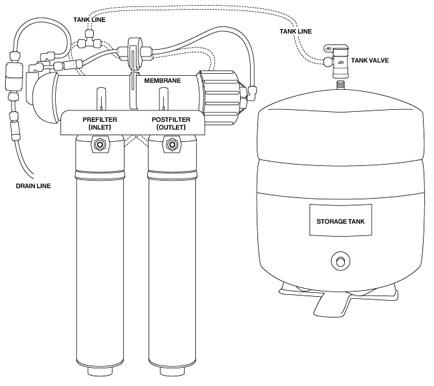 Q Series Reverse Osmosis Unit Installation Amp Setup