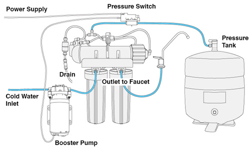 Booster Pump Installation Instructions Pure Water